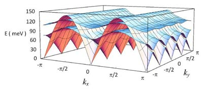 Three branches of the spin wave excitations