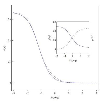 c<sup>2</sup> as a function of 1/<i>k</i><sub>F</sub>a<sub>S</sub>.