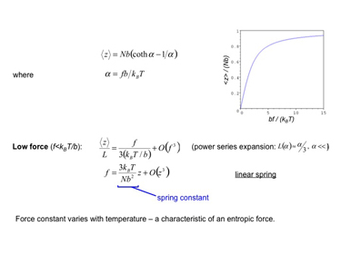 Slide 7FJC entropic spring behaviour: low force