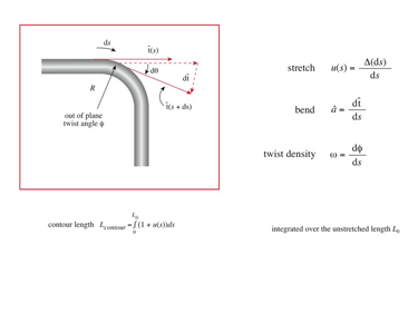 Slide 8Deforming a thin rod