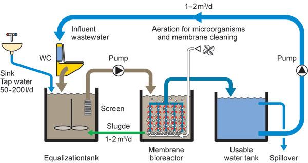Mountain Top Bioreactor Recycles Water