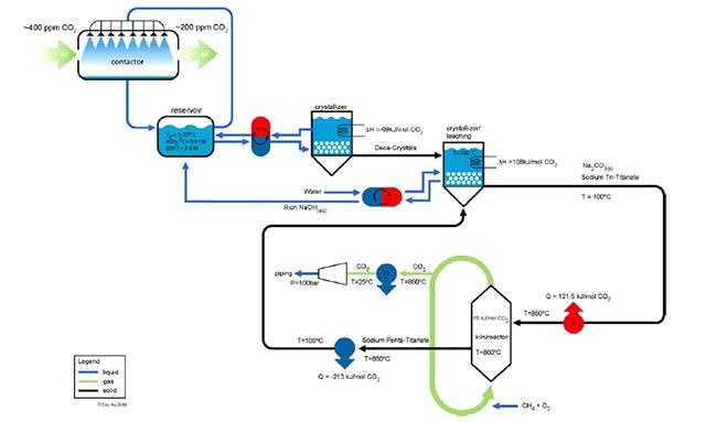 cat technologies carbon dioxide demoval biochar