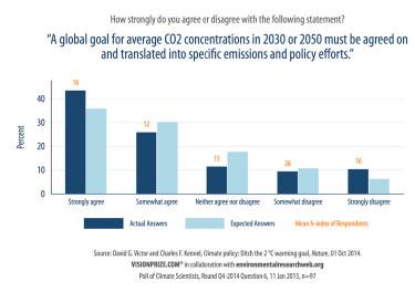 Global carbon dioxide goal