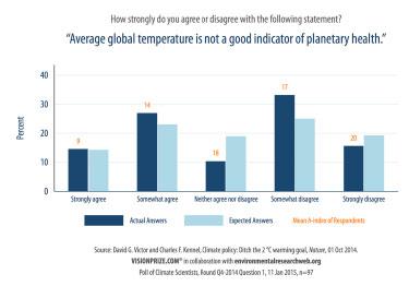 Indicator of planetary health