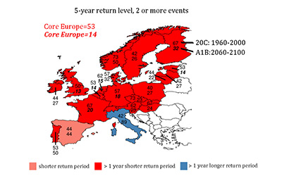 Return periods of losses associated with at least two extreme windstorms per winter. Italic/bold: significant shorter return periods (future climate). Credit: ERL