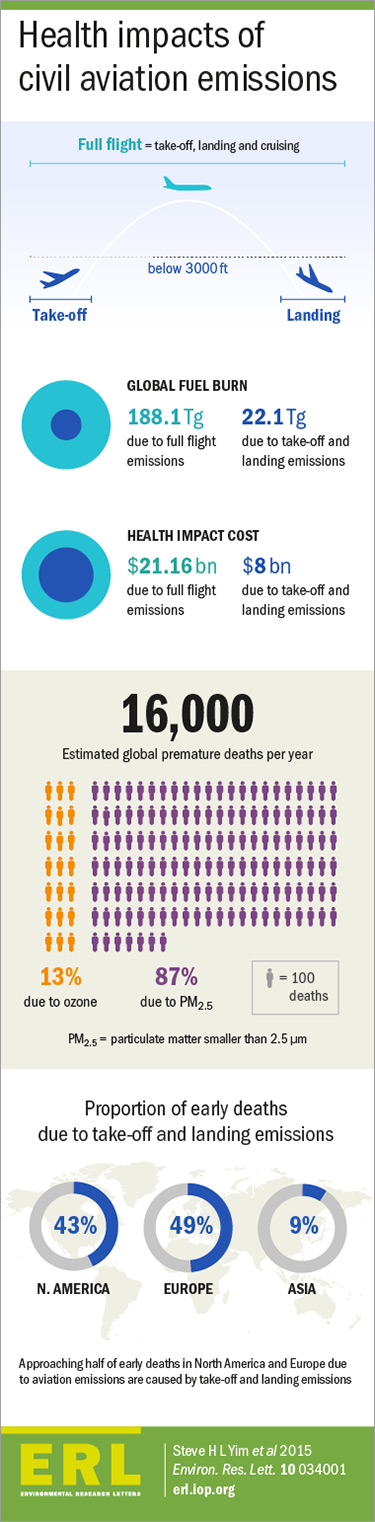 Infographic on the health benefits of civil-aviation emissions