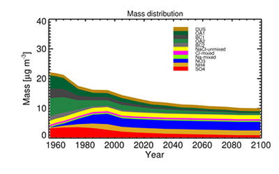 Estimates of the mass of the eleven aerosol species as determined from the aerosol emission reconstruction and scenarios from European emission inventories (1956-2100). Credit: ERL
