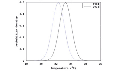 Example of monthly temperature probability distributions as of 1984 and 2013 (June temperatures in Nagasaki, Japan). Over the last 30 years, abnormally hot months (right side) have become much more common, while abnormally cool months (left side) have become much less common. Credit: Nir Y Krakauer and Naresh Devineni
