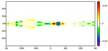 A graph showing a Kelvin wave propagating from west to east