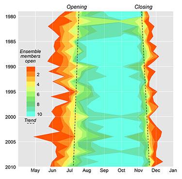 Northern Sea Route season length