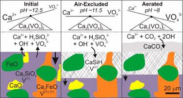 The control of calcium vanadate on aqueous vanadium