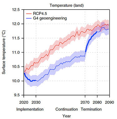 Land surface temperature change