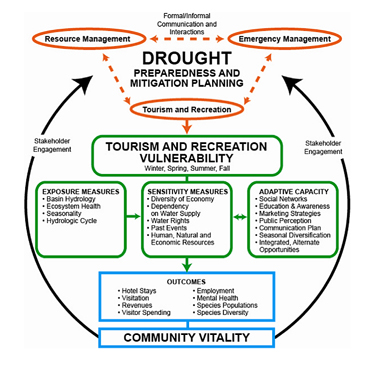 Drought-tourism/recreation conceptual framework