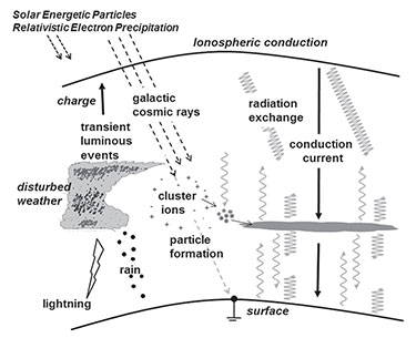 Global atmospheric electric circuit and high-energy particles