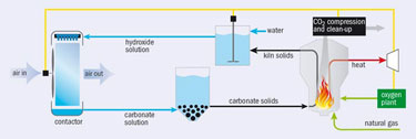 Schematic diagram showing the flow of materials, and the processes they encounter, in a Carbon Engineering carbon-capture system