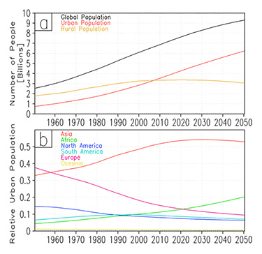 Figure 1. Historical and projected total global population