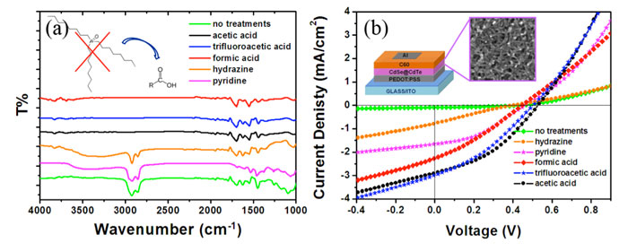 2d colloidal nanocrystal for optoelectronic and solar cell Colloidal quantum dot solar cells contributions to colloidal cdse nanocrystal redox 2 layers in quantum dot solar cells using 2d-arrayed tio 2.