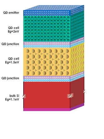 Labtalk Silicon Quantum Dot Crystalline Silicon Solar