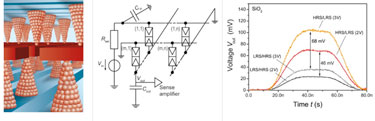 Complementary resistive switching