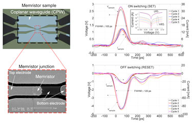 Sub-nanosecond switching: memristor integrated into a coplanar waveguide