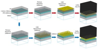 Embedded and free-standing CdS nanowires
