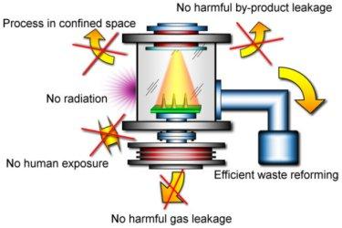 Benefits of plasma nanofabrication
