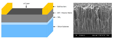 Resistive sensor design for selective gas detection