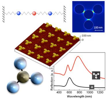 Study aid: gold planar quadrumers