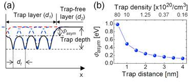 Analysis: trap behaviour in memory film