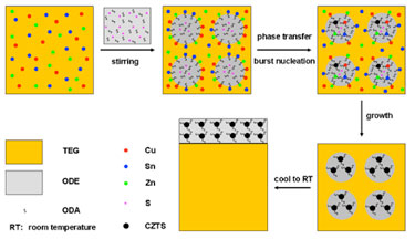 Preparation of CZTS nanocrystals