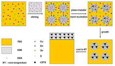 Preparation of CZTS nanocrystals