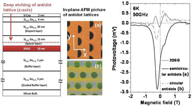 Photovoltage measured in antidot lattice irradiated by microwave