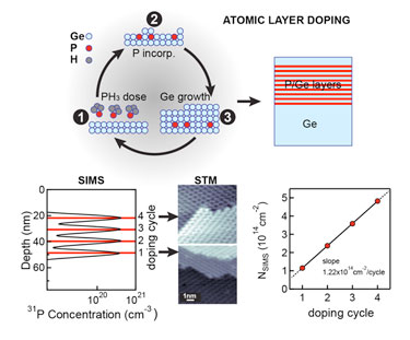Cycle and repeat: n-type atomic layer doping of germanium