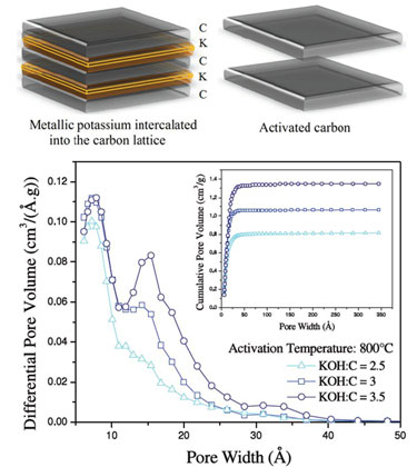 Tunable sub-nm and supra-nm pores in KOH-activated carbon