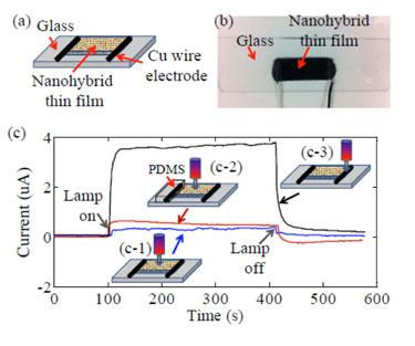 Effect of illuminating different regions of the nanohybrid thin-film