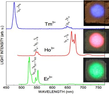 Up-conversion spectra of silica-coated nanocrystals.