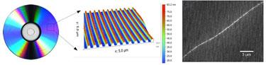 Sensing platform: plasmonic gratings fabricated using HD-DVDs