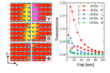 Edge-magnetization configuration and spin-wave transmission
