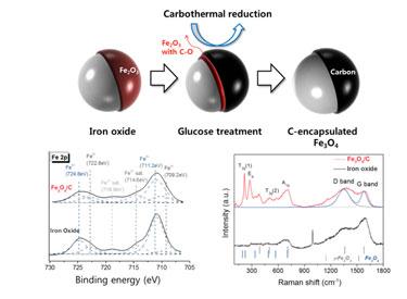 Carbon-encapsulated Fe<sub>3</sub>O<sub>4</sub> nanocrystals