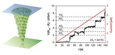 Quantized conductance of a nanoscale metallic filament