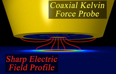 Schematic: coaxial Kelvin force probe