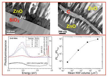 Nanowire properties