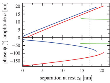 Coexistence of different oscillation states for constant excitation