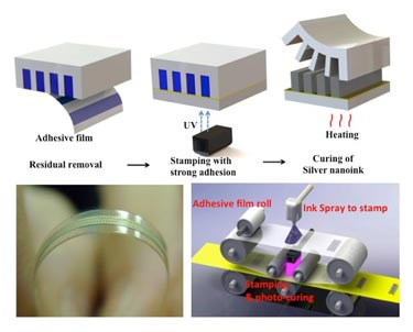 Direct stamping of inter-digitated electrodes