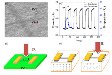 ZnO-PZT field effect transistor under test