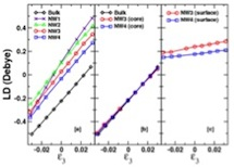 Piezoelectric responses of bulk and nanostructure NWs