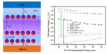 Structure and endurance characteristics of quantum dot memory