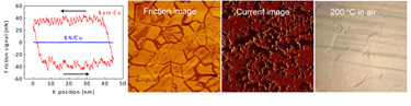 h-BN monolayer coating characteristics