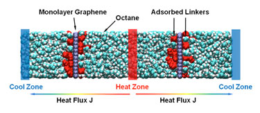 Linker molecules at graphene/thermal grease interfaces