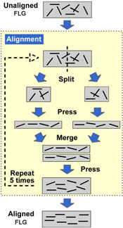Split-press-merge